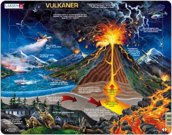 Vulkaner och hur de fungerar